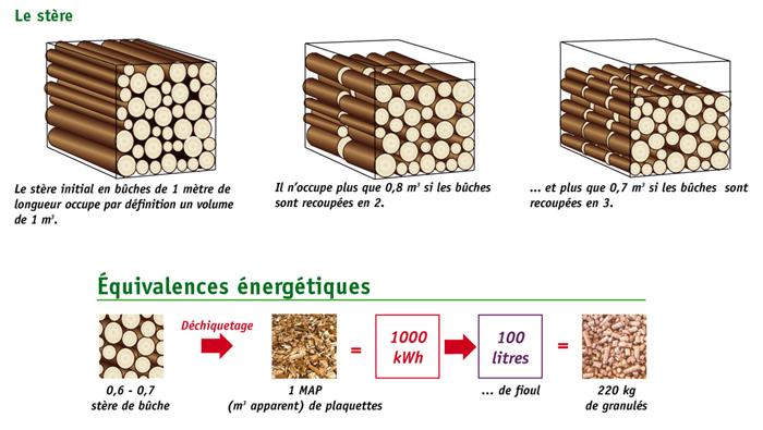 guide de la fendeuse bois chaleur bois. Black Bedroom Furniture Sets. Home Design Ideas