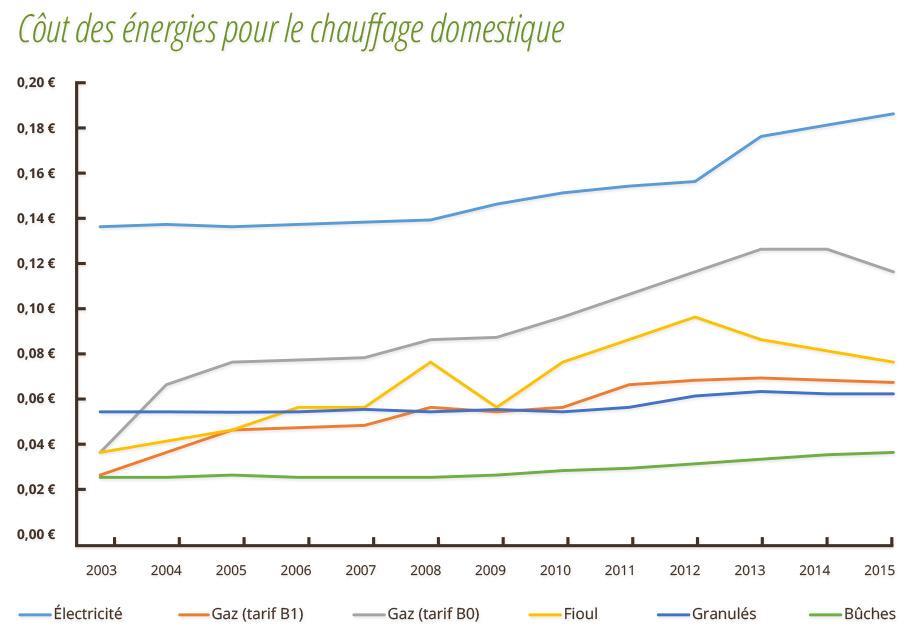 Evolution du prix des énergies de chauffage de 2003 à 2015