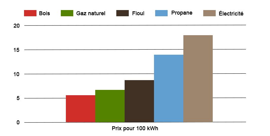 Prix des énergies en 2018